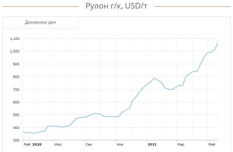 Динамика цен металлопроката