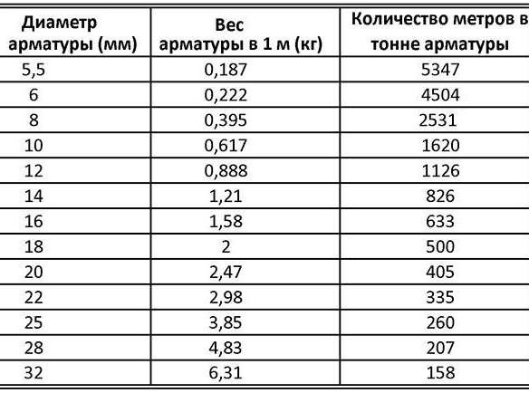 Таблица арматуры