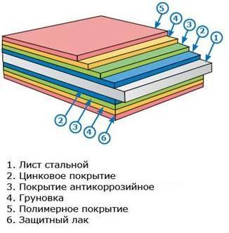 Слои полимерного покрытия